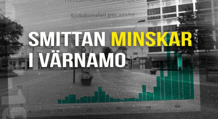 Textskylt som säger att smittan minskar i Värnamo